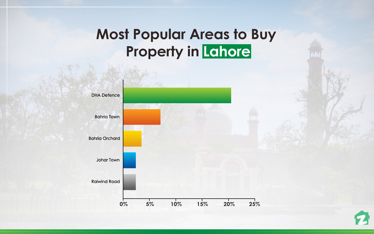 famous areas for buying properties in Lahore