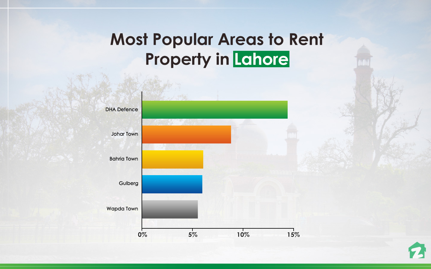famous areas in Lahore for renting properties