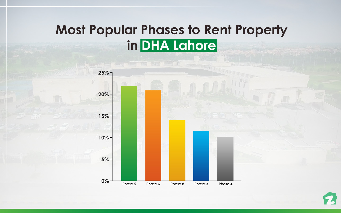 top phases in DHA Lahore for renting properties