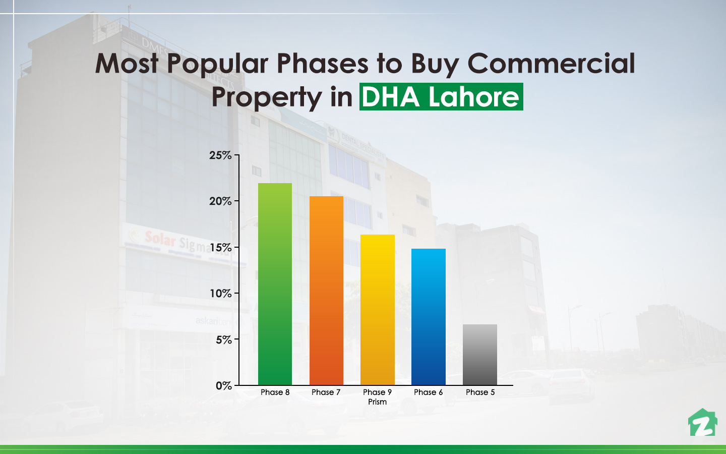 Popular phases in DHA, Lahore for buying commercial properties