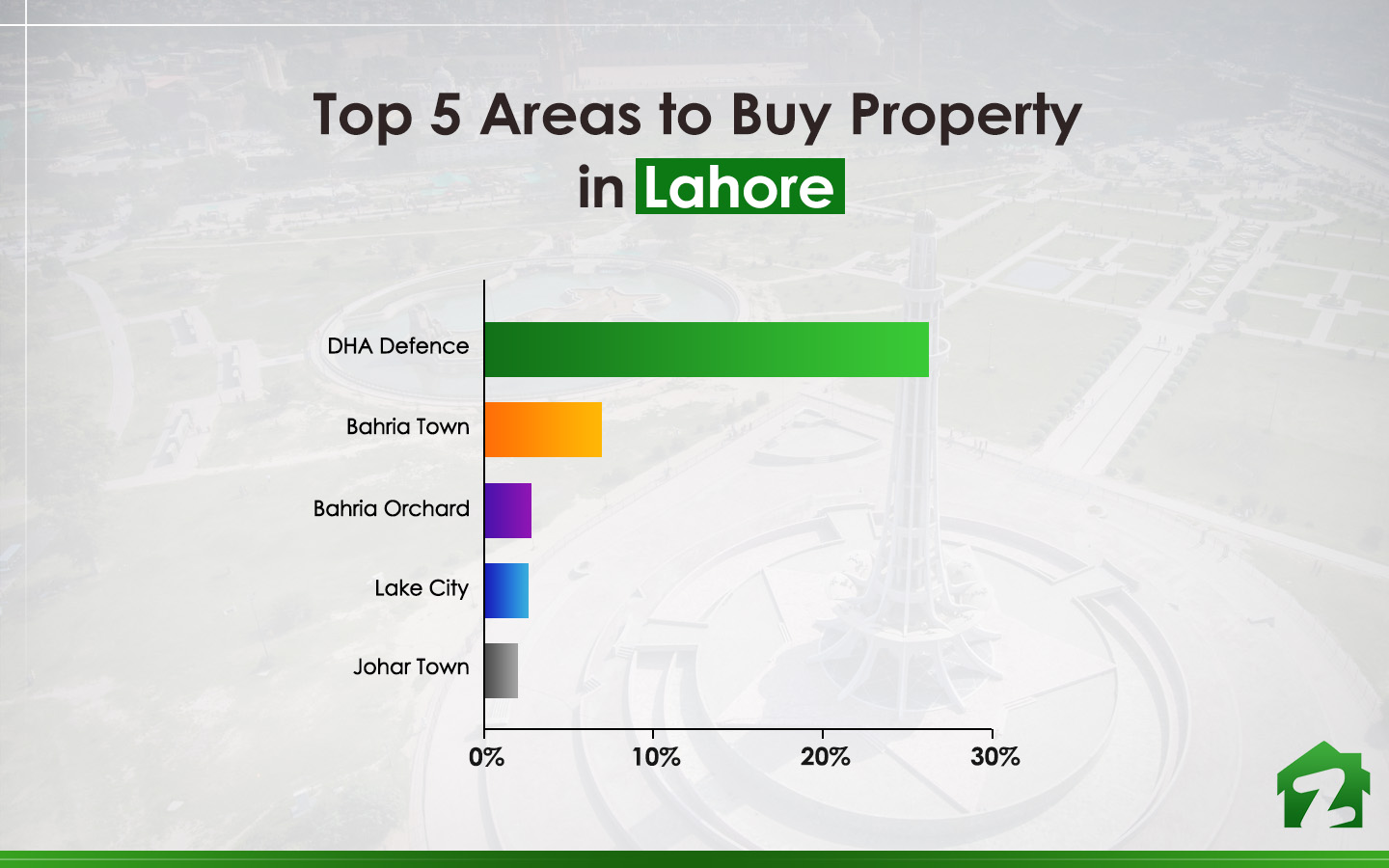 Renowned areas of Lahore to buy property