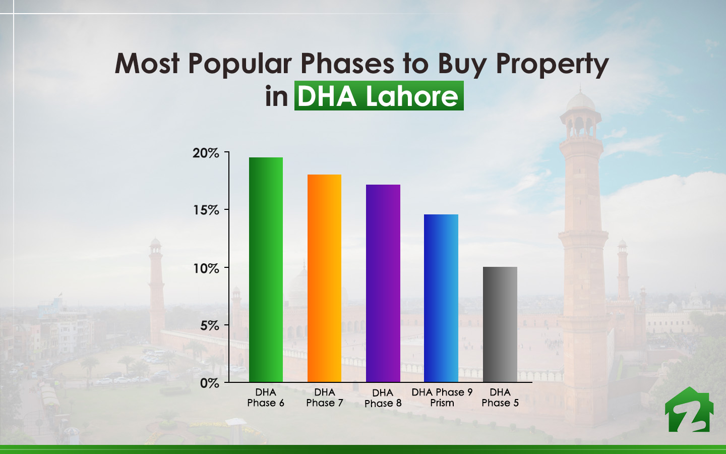 famous phases to buy property in DHA Lahore