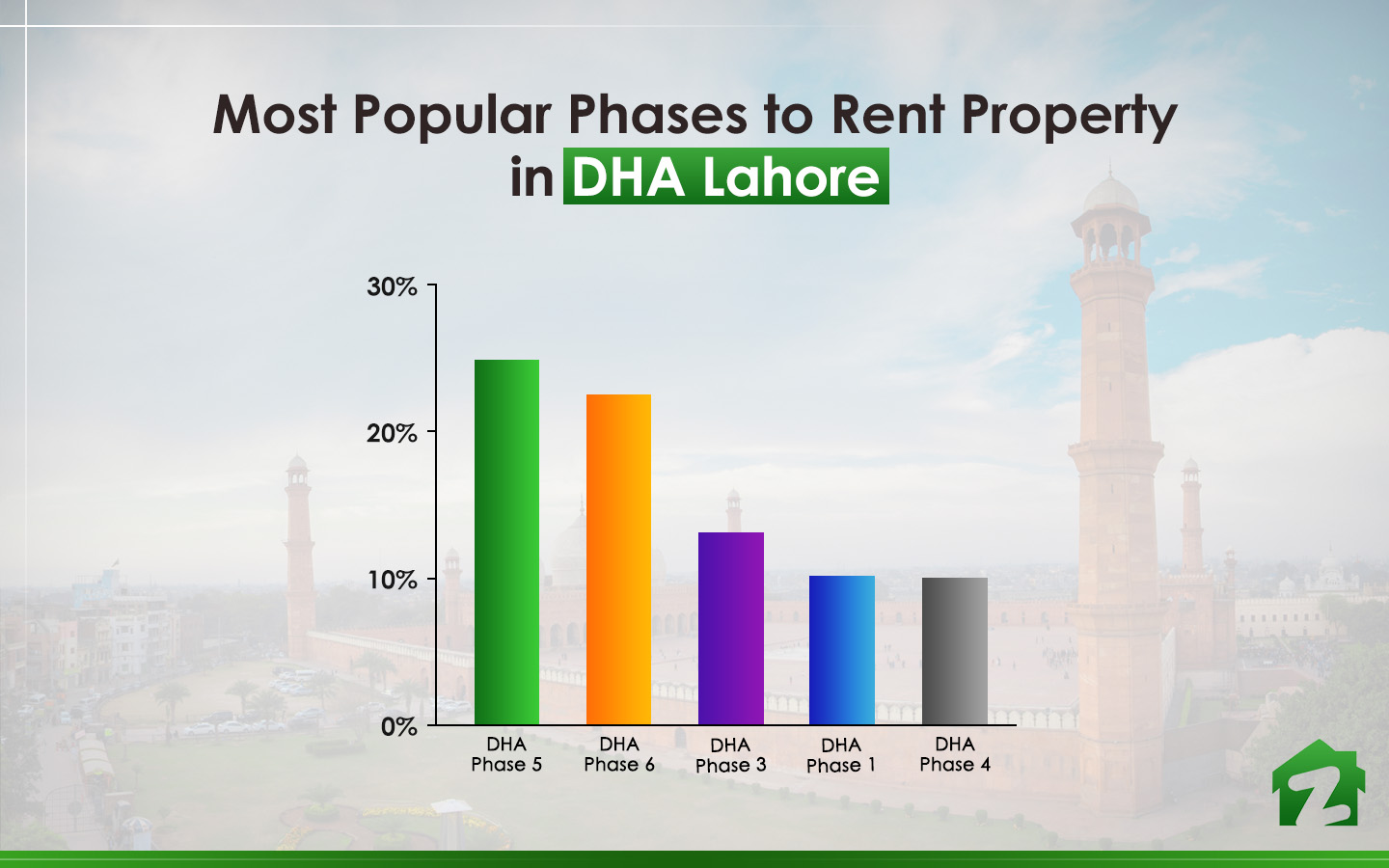 Popular phases to rent property in DHA Lahore