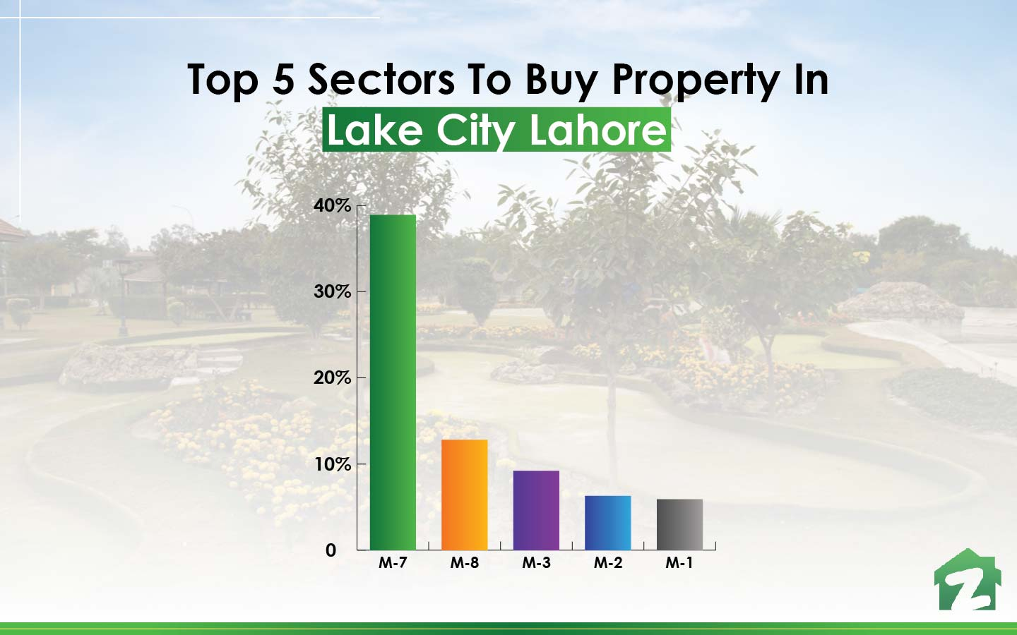 famous sectors to buy property in Lake City Lahore