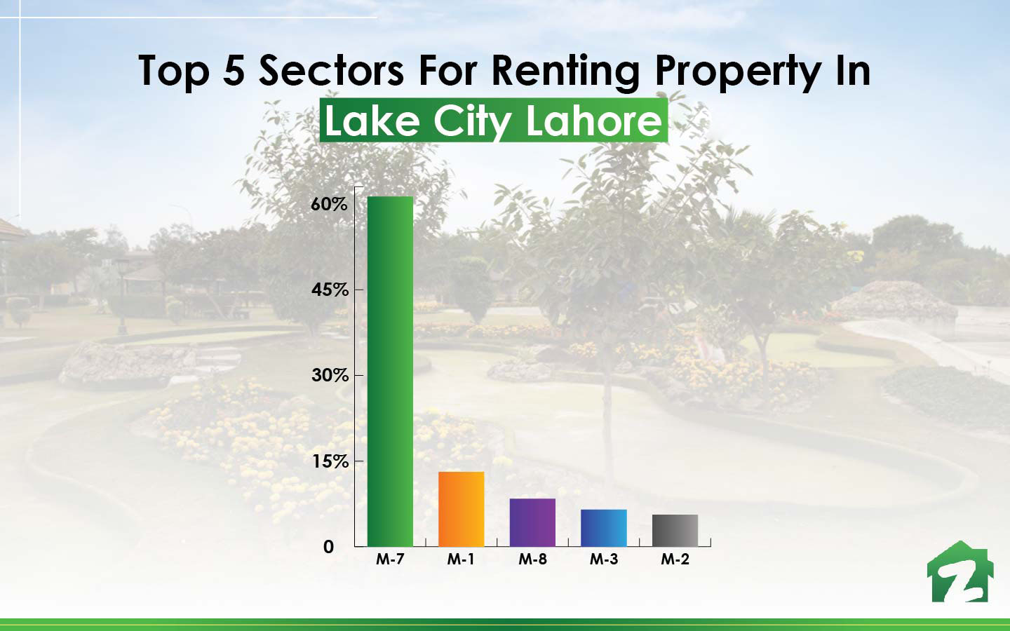 popular sectors to buy property in Lake City Lahore