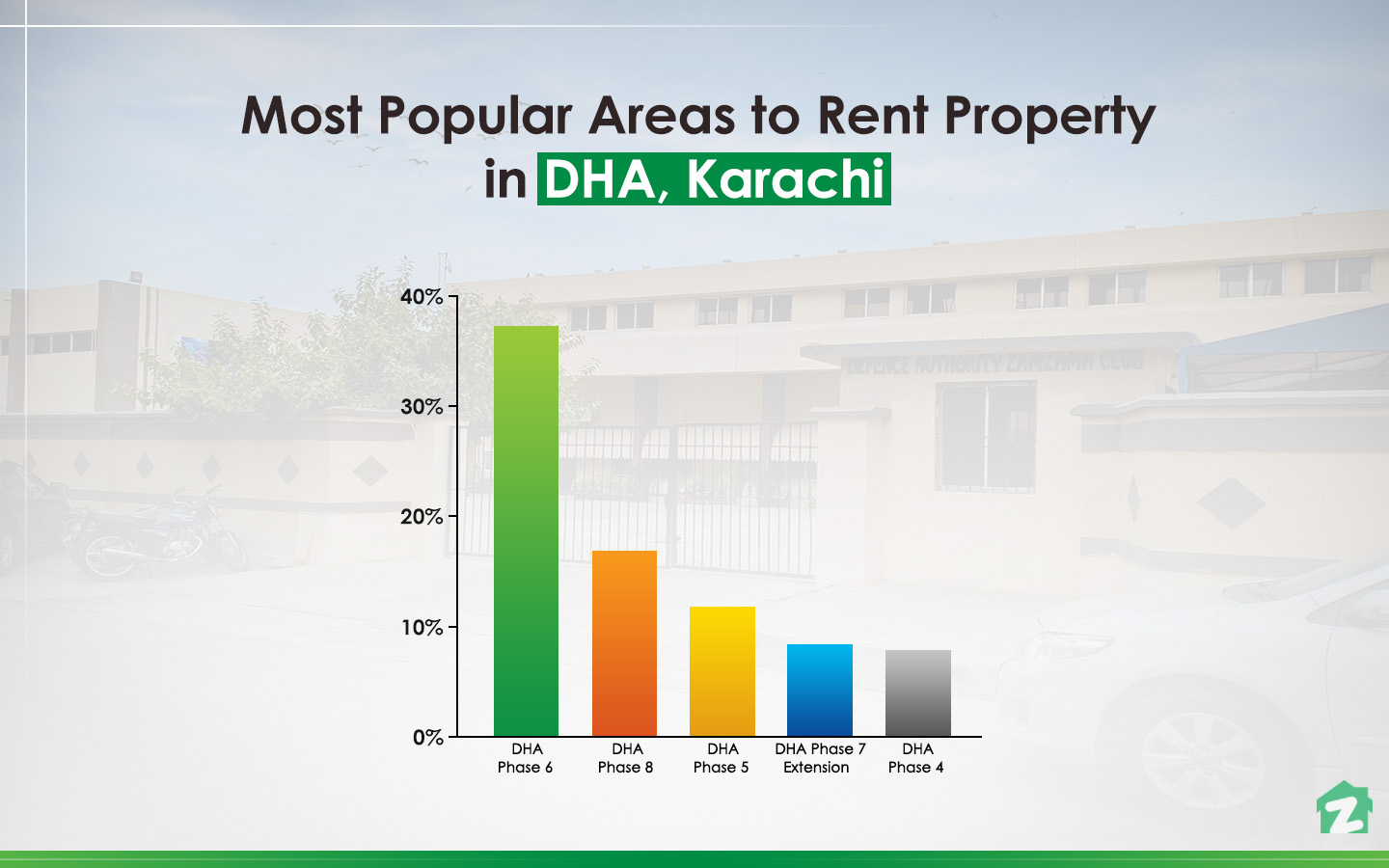 popular phases for renting property in DHA Karachi