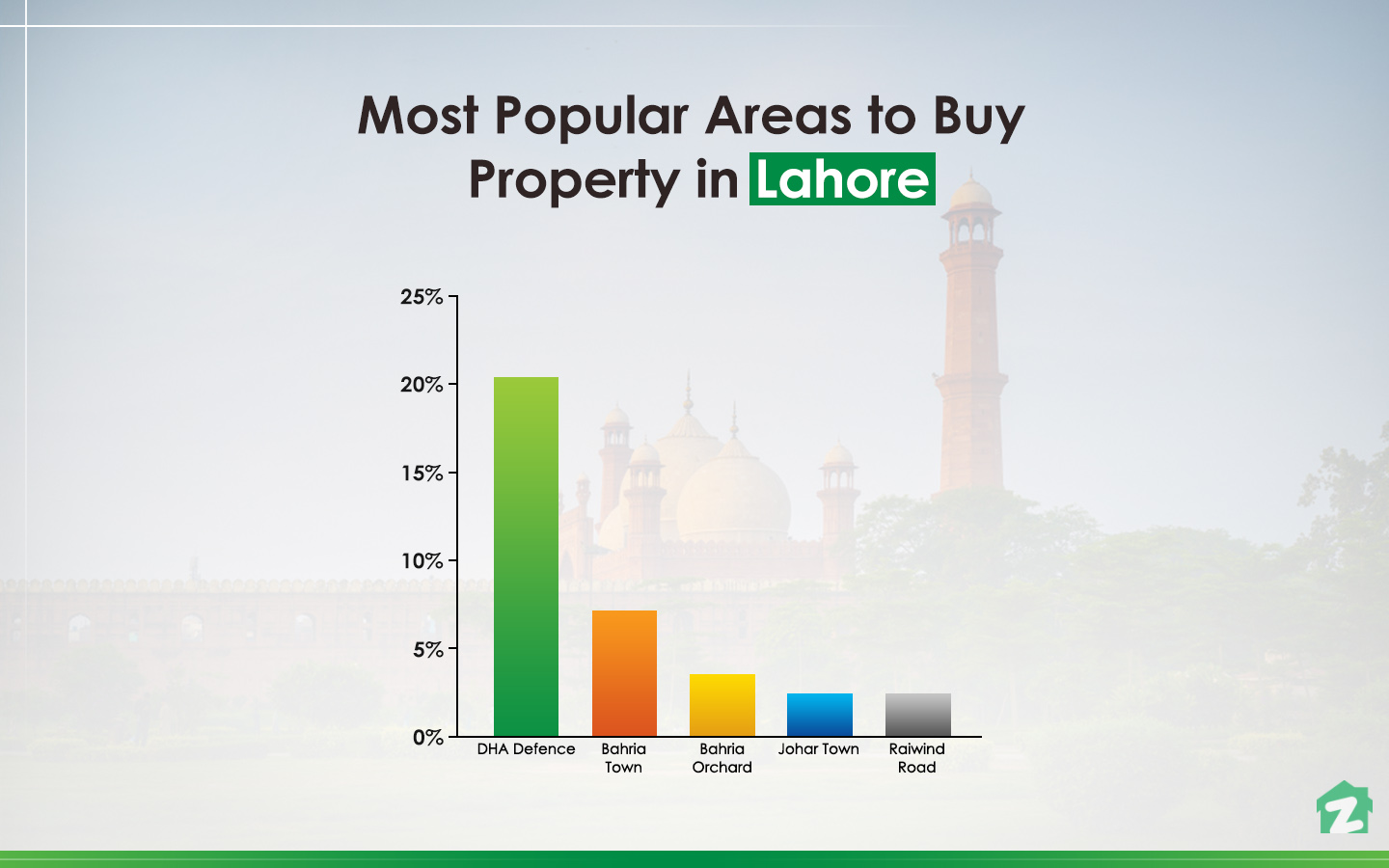 famous areas in Lahore for buying properties