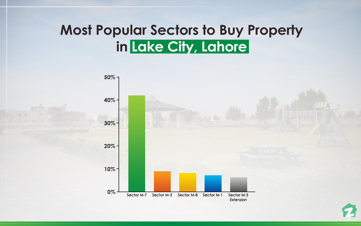 popular sectors in Lake City, Lahore