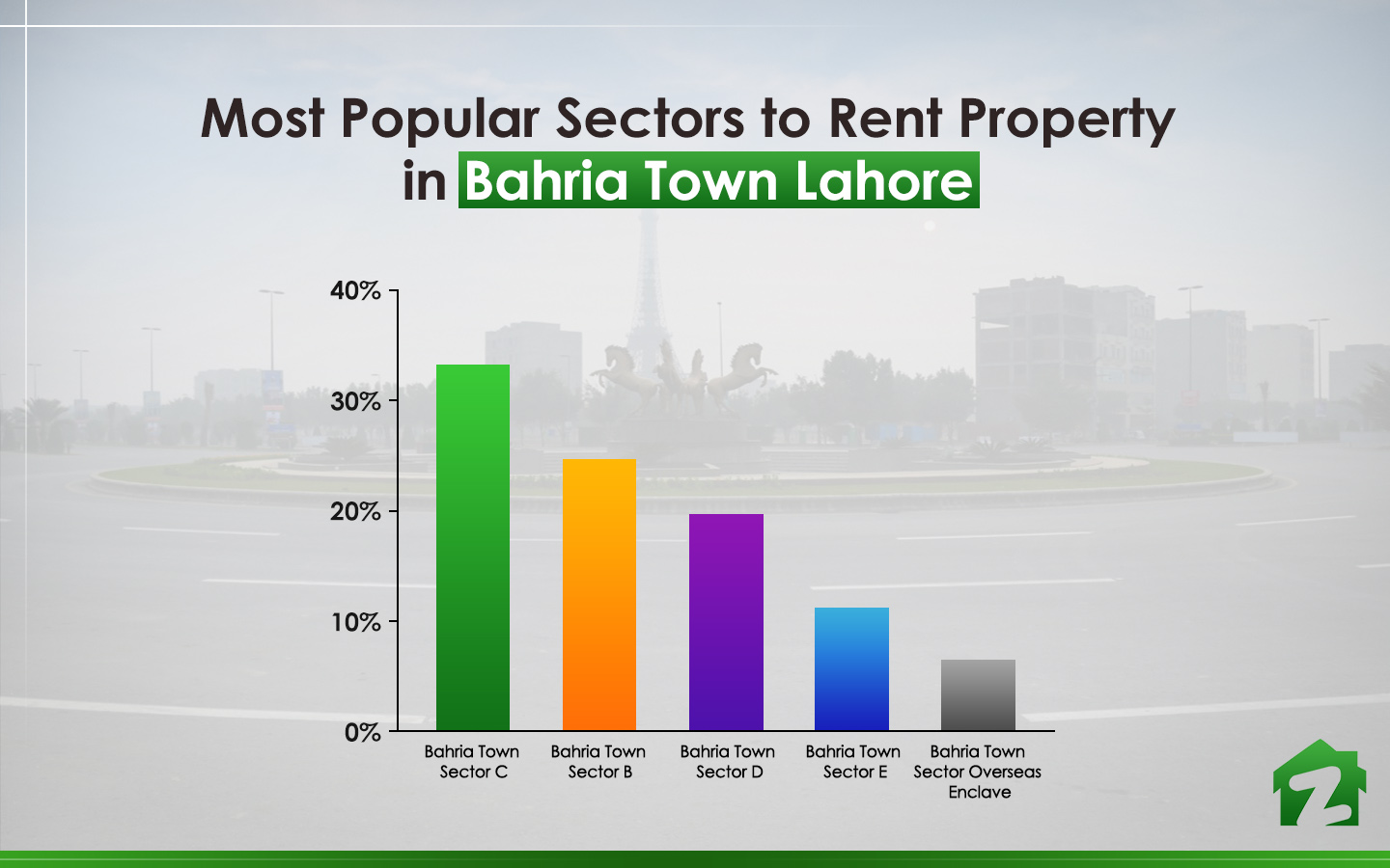 popular sectors of Bahria Town Lahore