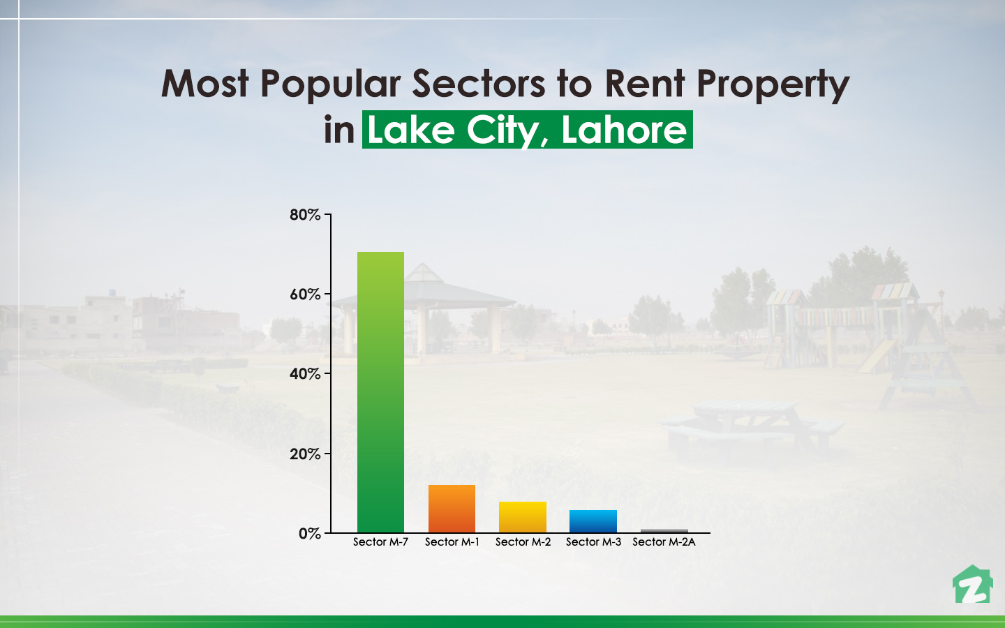popular sectors in Lake City, Lahore for renting properties