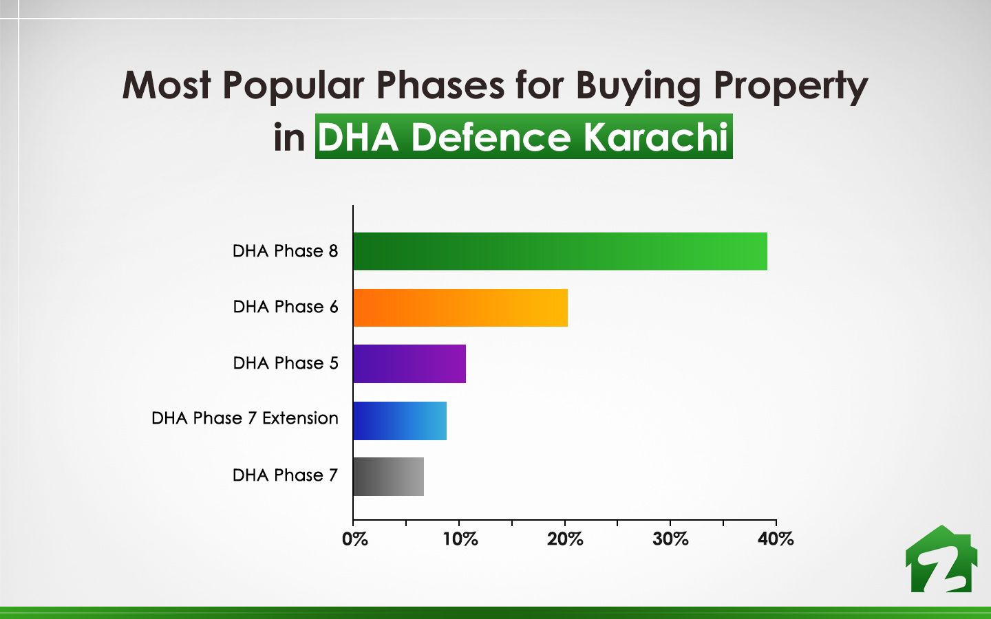 Phase 8 in Defence Karachi tops the list of popular phases for buying property