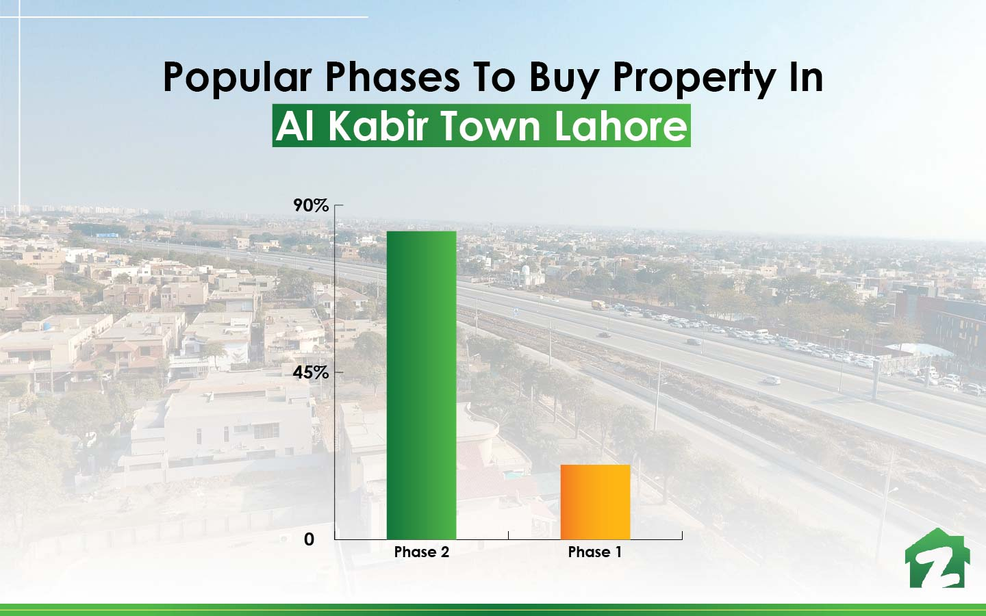 Famous phases to buy property in Al Kabir Town Lahore
