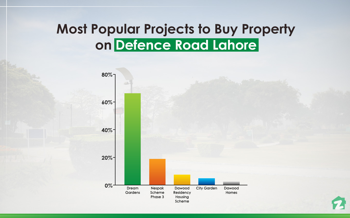 popular projects on Defence Road Lahore to buy property