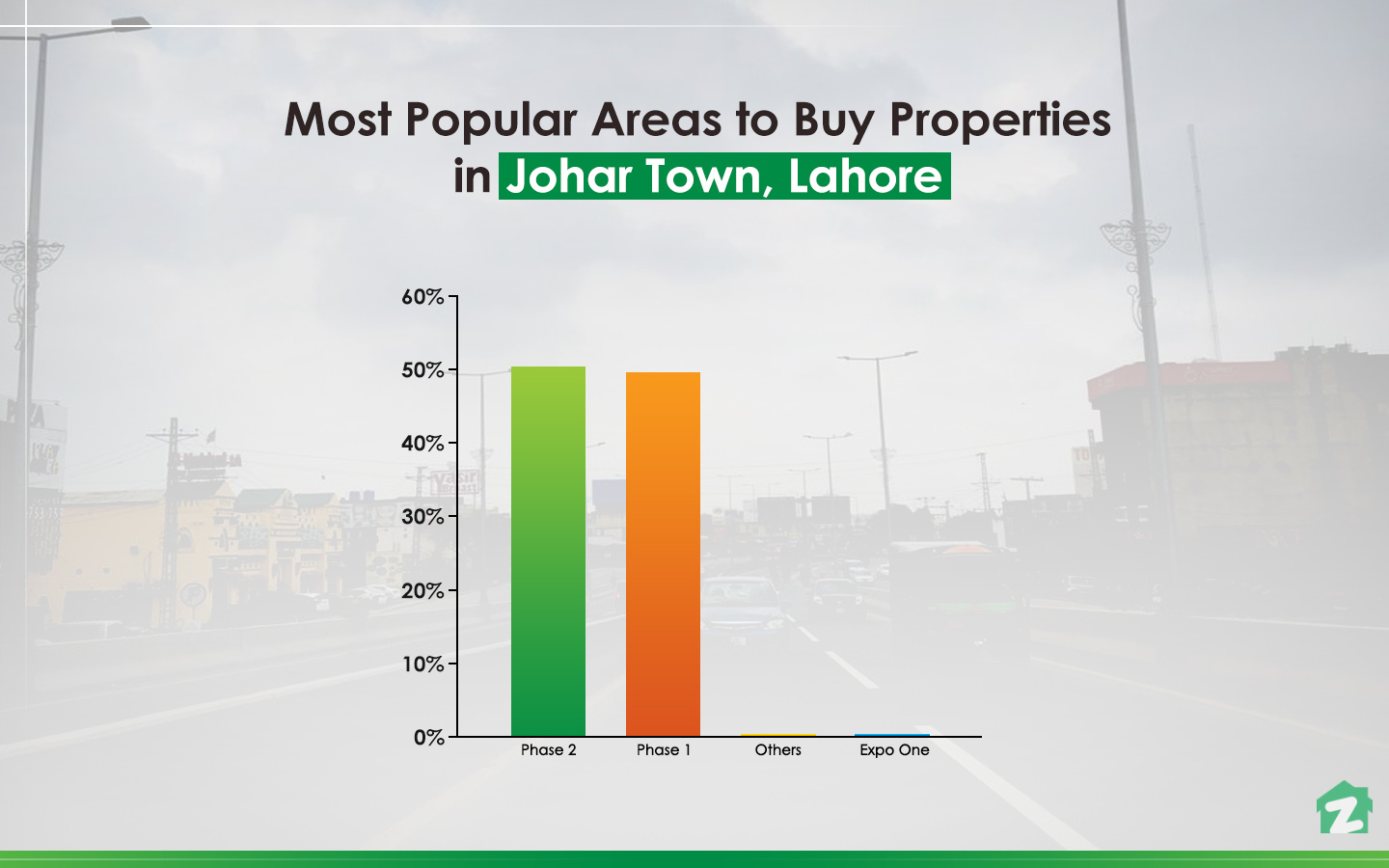 Phase 2 of Johar Town has higher buying trends.