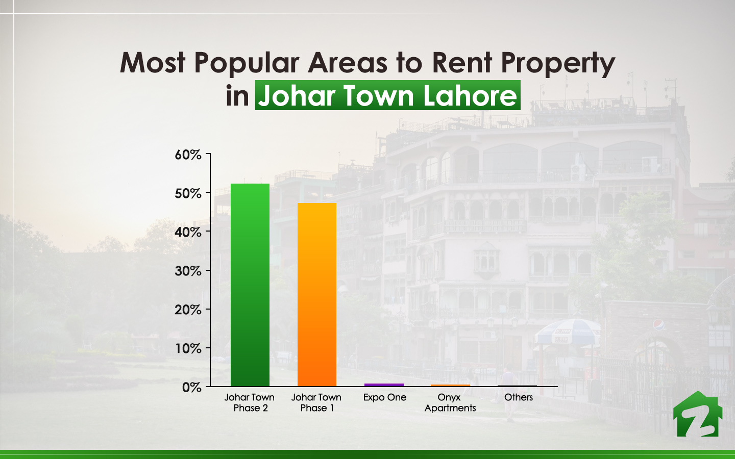 popular areas in Johar Town Lahore