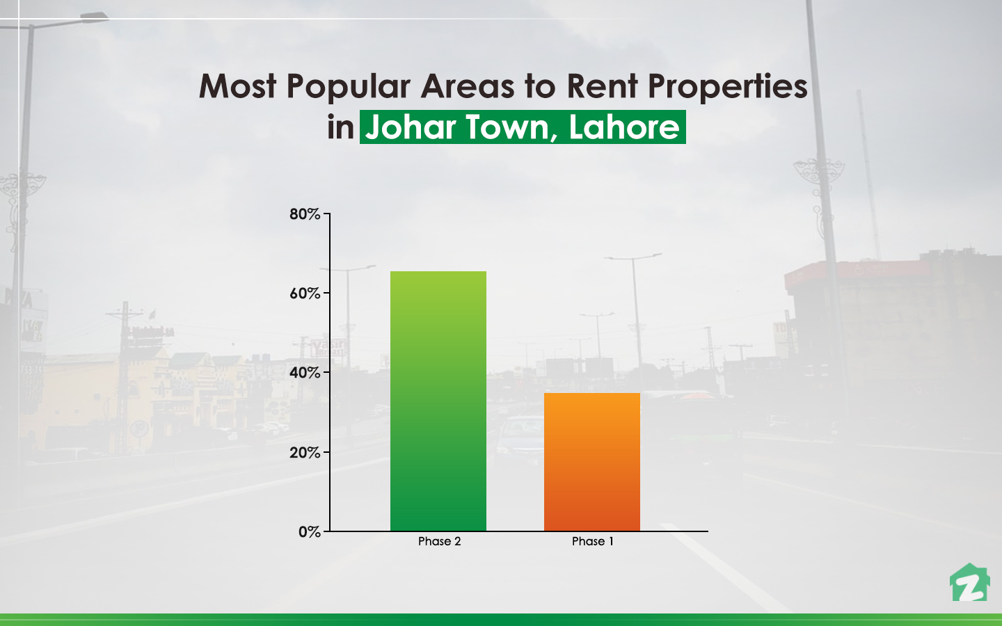 Phase 2 of Johar Town has higher rental trends.