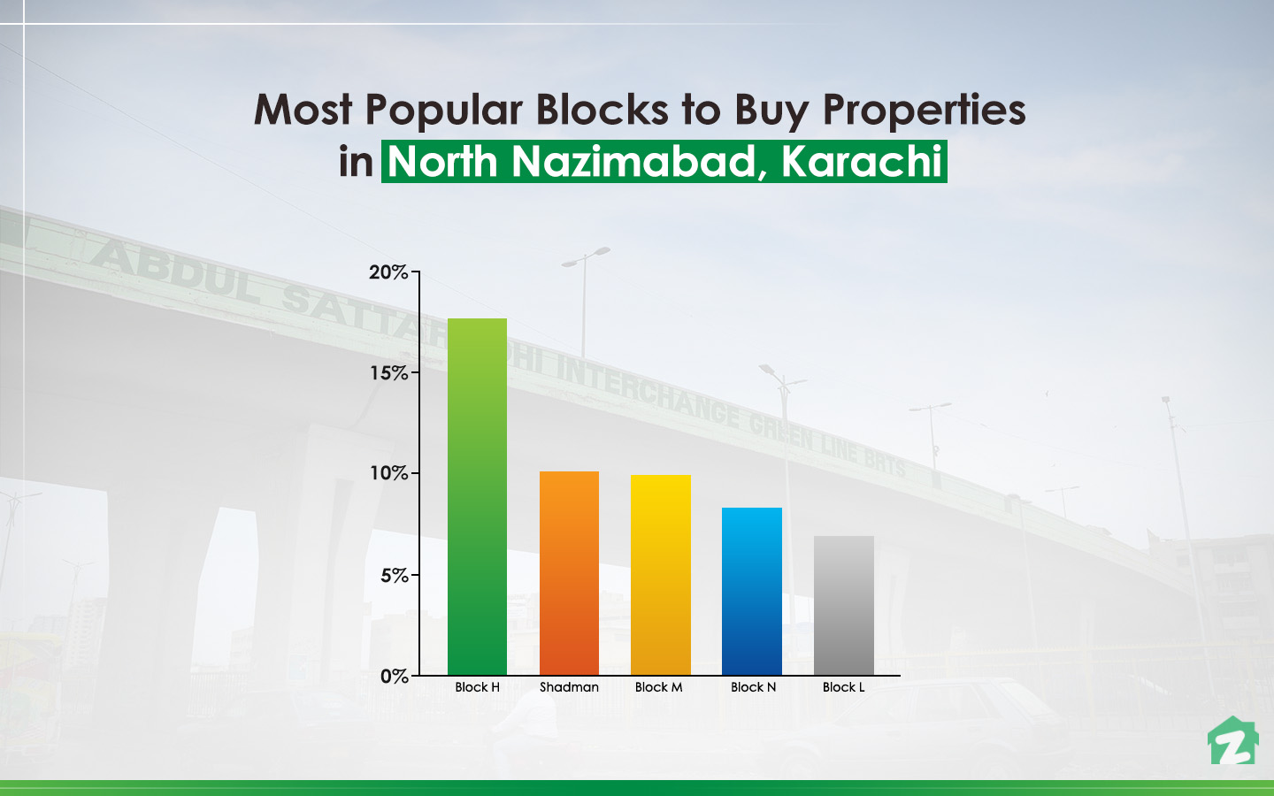 Buying trends in North Nazimabad Karachi