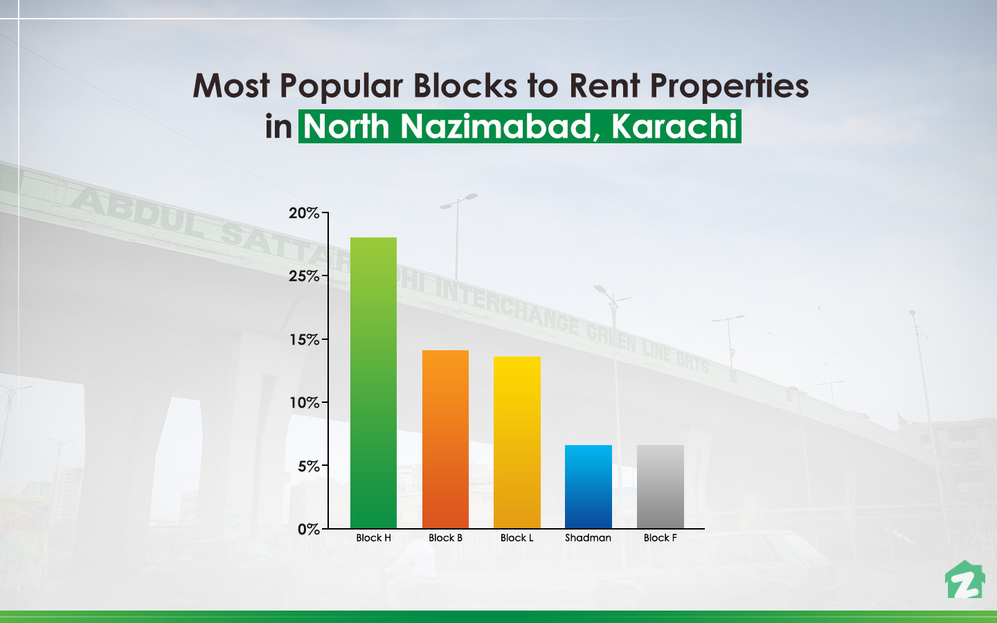 Renting trends in North Nazimabad Karachi