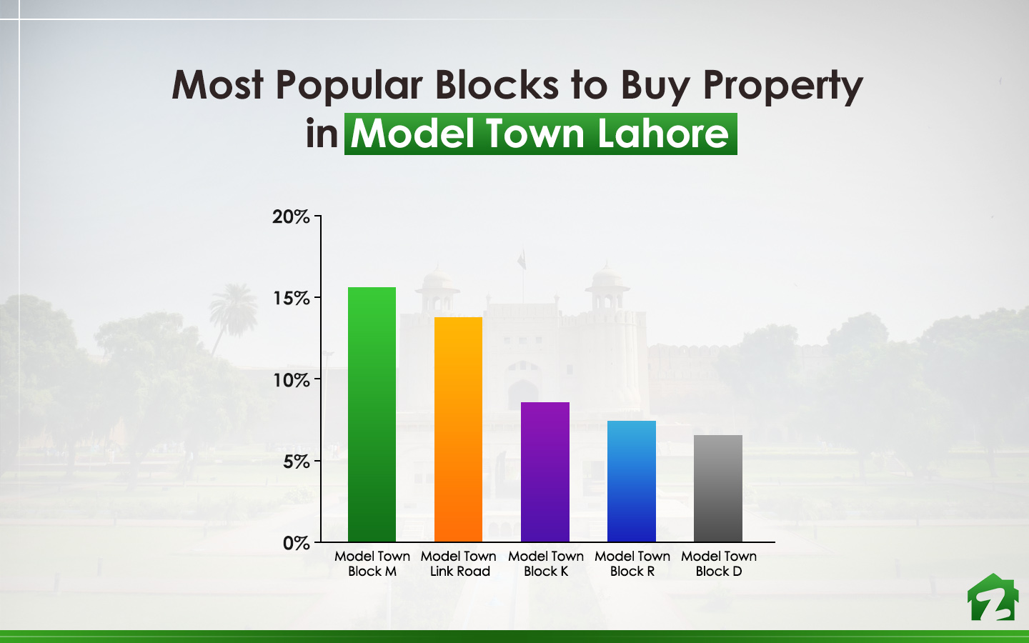 Popular Blocks to Buy Property in Model Town, Lahore