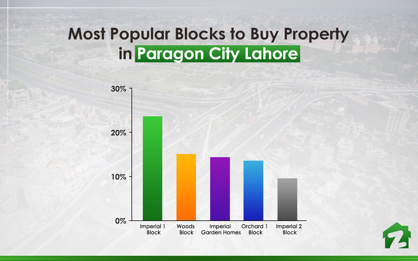 Popular Blocks to Buy Property in Paragon City Lahore
