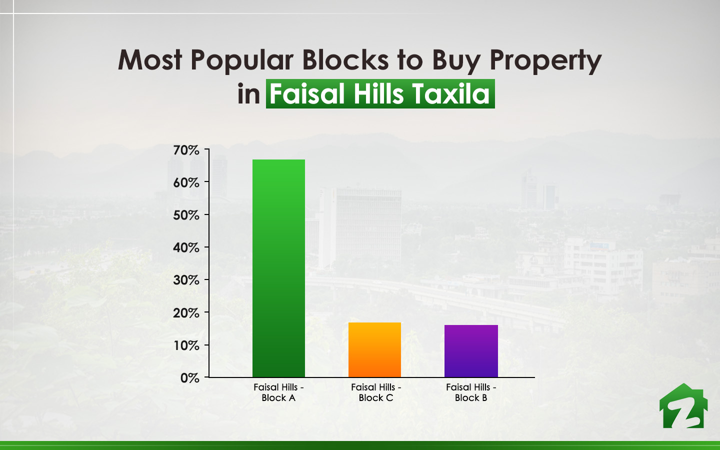 Popular Blocks to Buy property in Faisal Hills Taxila