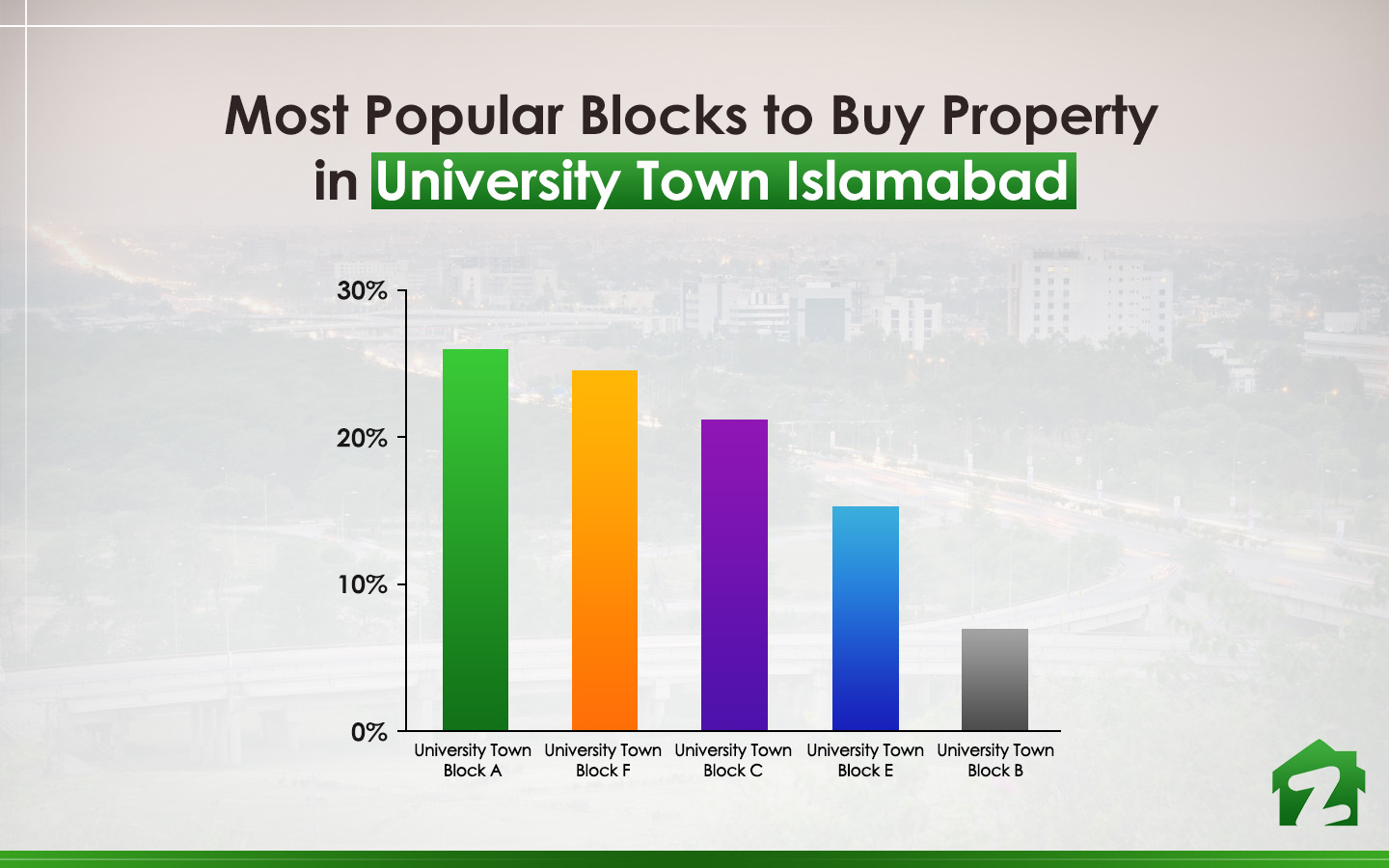 popular blocks of University Town Islamabad for buying property