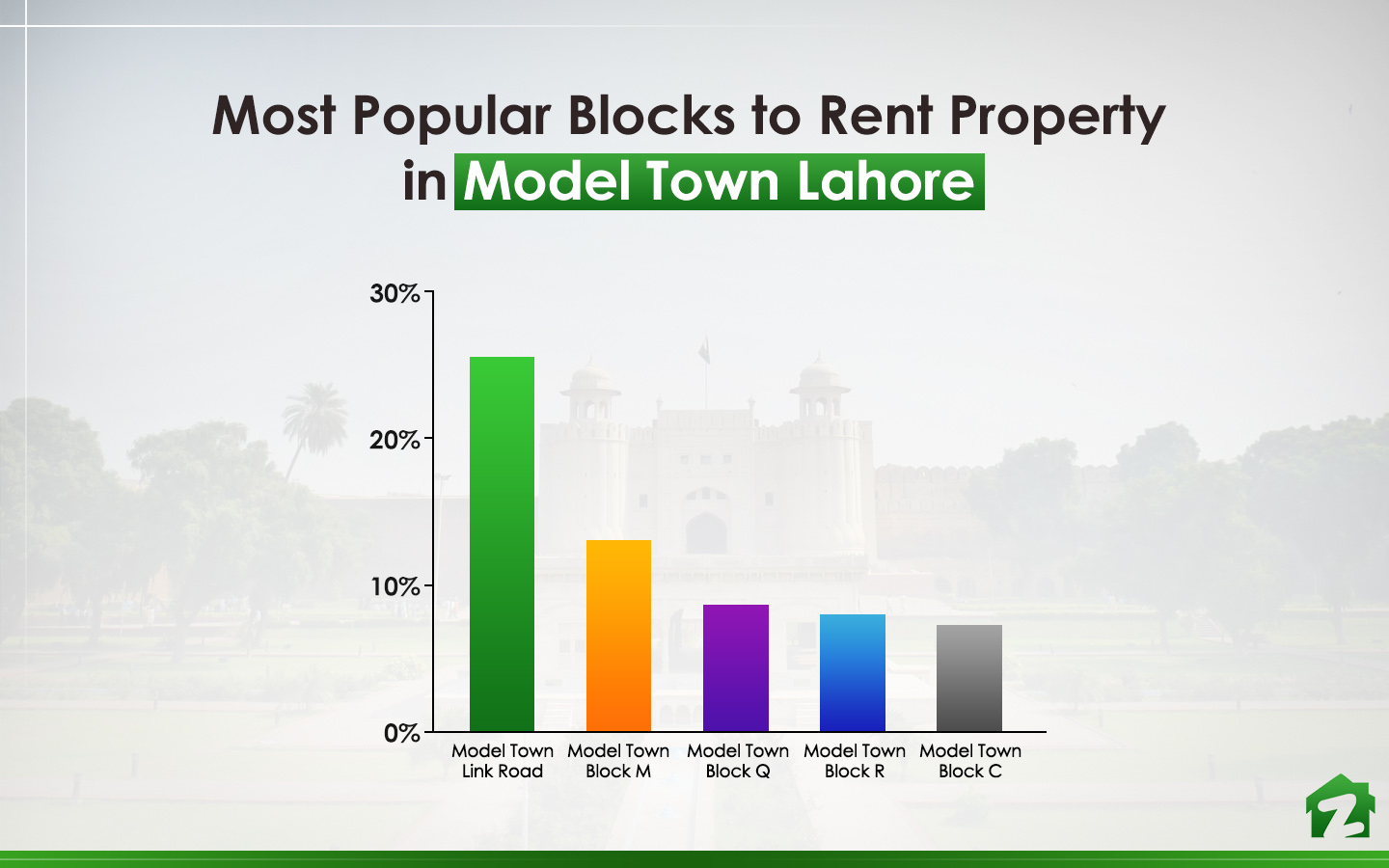 Most Popular Blocks to Rent Property in Model Town, Lahore