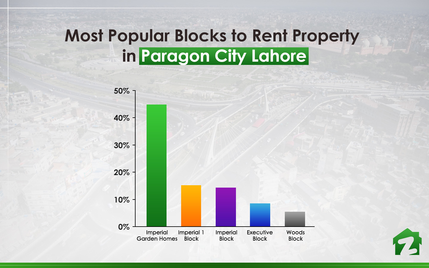 Popular Blocks to Rent Property in Paragon City Lahore copy