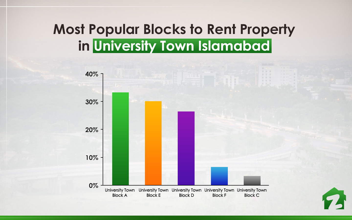 popular blocks of University Town Islamabad for renting properties