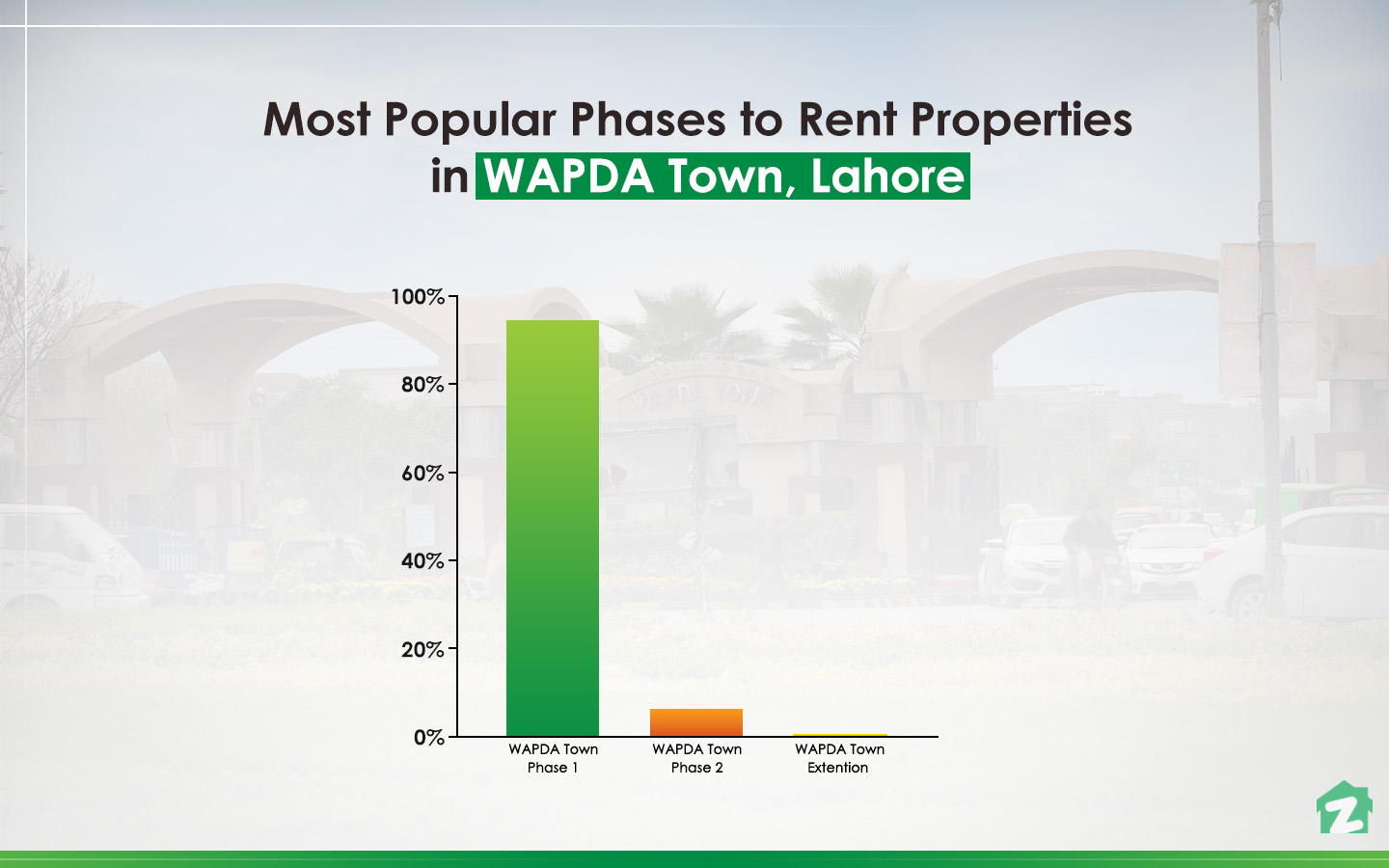 Most popular phases to rent property in WAPDA Town, Lahore