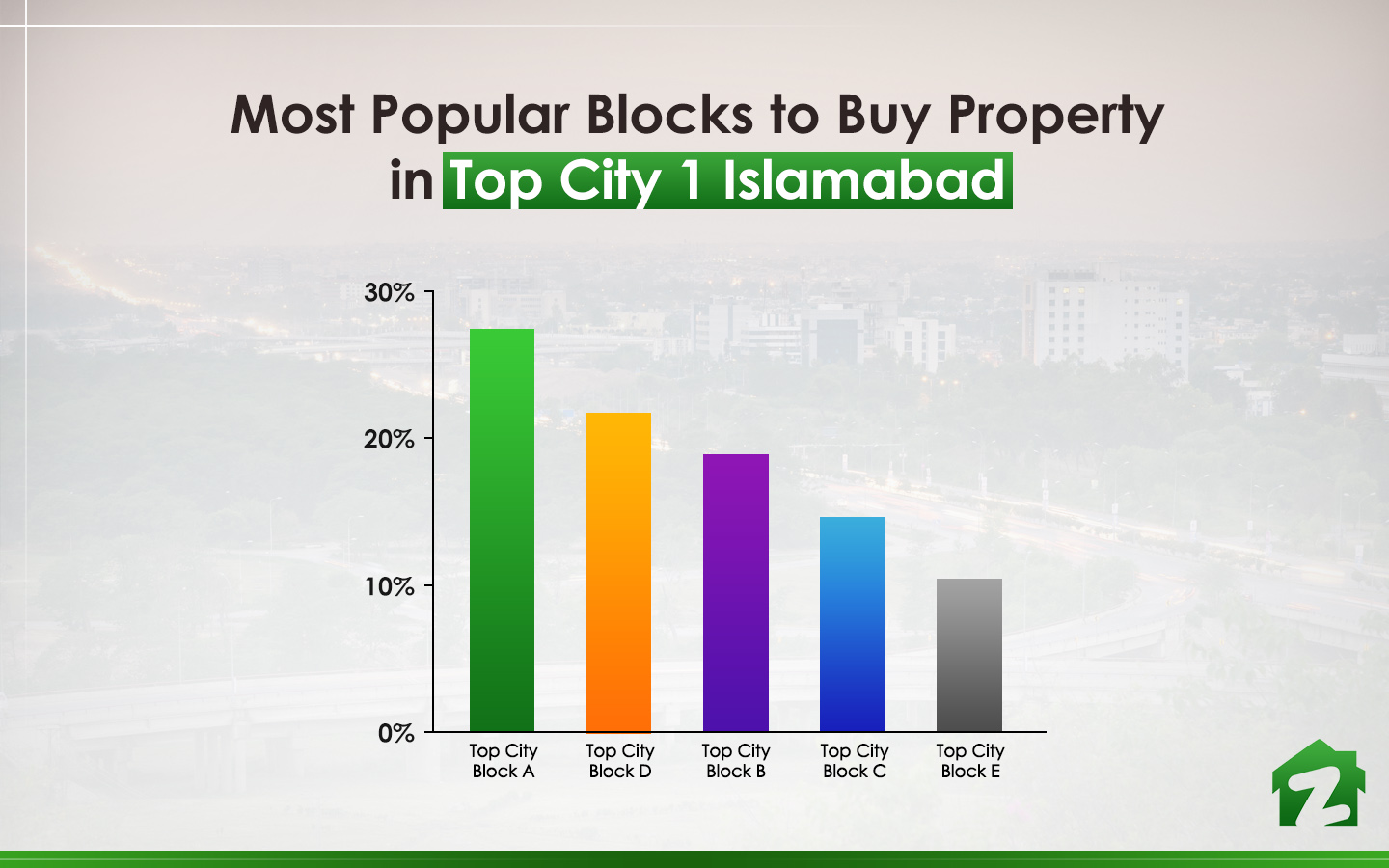 Popular Blocks to Buy Property in Top City 1 Islamabad