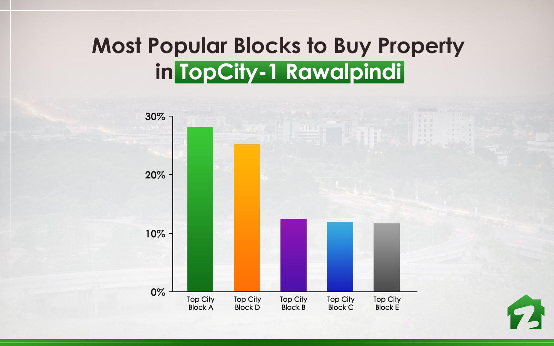 Most Popular Blocks to Buy Property in TopCity-1 Rawalpindi