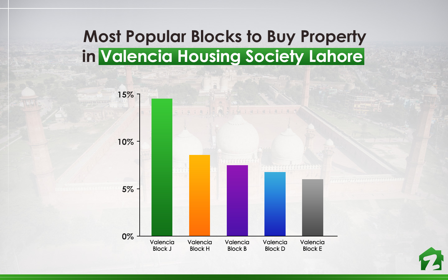 Most popular blocks among buyers interested in Valencia Housing Lahore