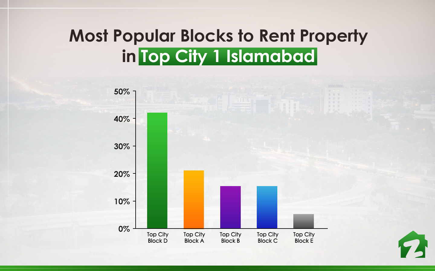 Popular Blocks to Rent Property in Top City 1 Islamabad