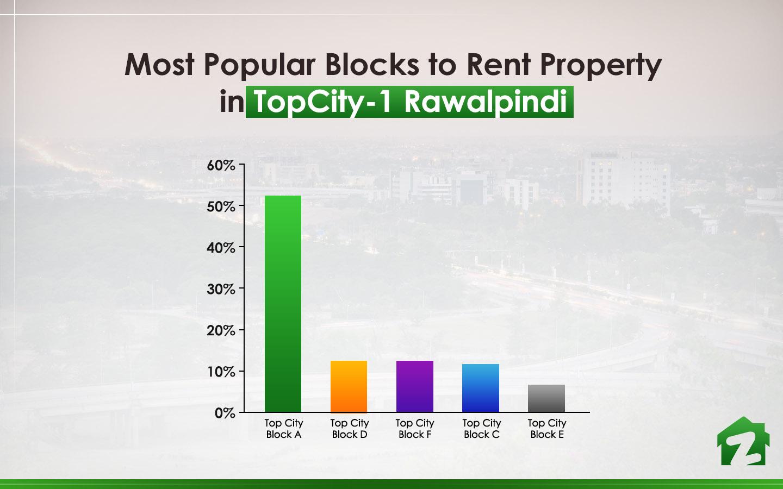 Most Popular Blocks to Rent Property in TopCity-1 Rawalpindi