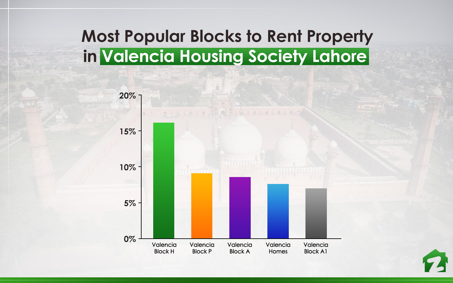 These are the most searched blocks for renting properties in Valencia Housing Society Lahore