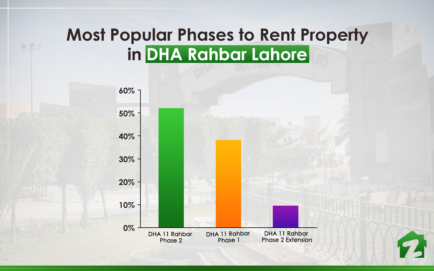 Popular Phases of Dha Rahbar lahore