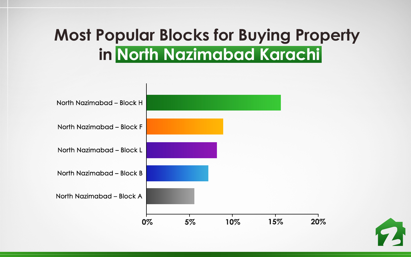popular blocks for buying property in North Nazimabad