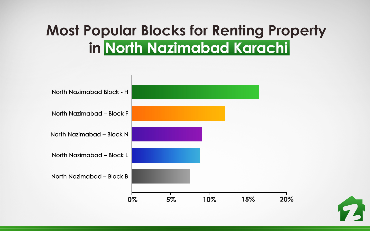 popular blocks for renting property