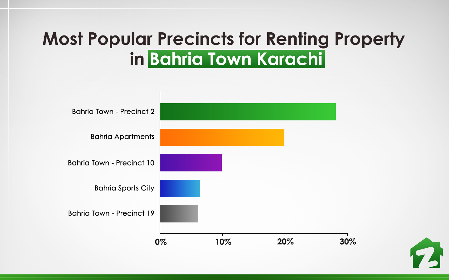top 5 precincts for renting property in Bahria Town