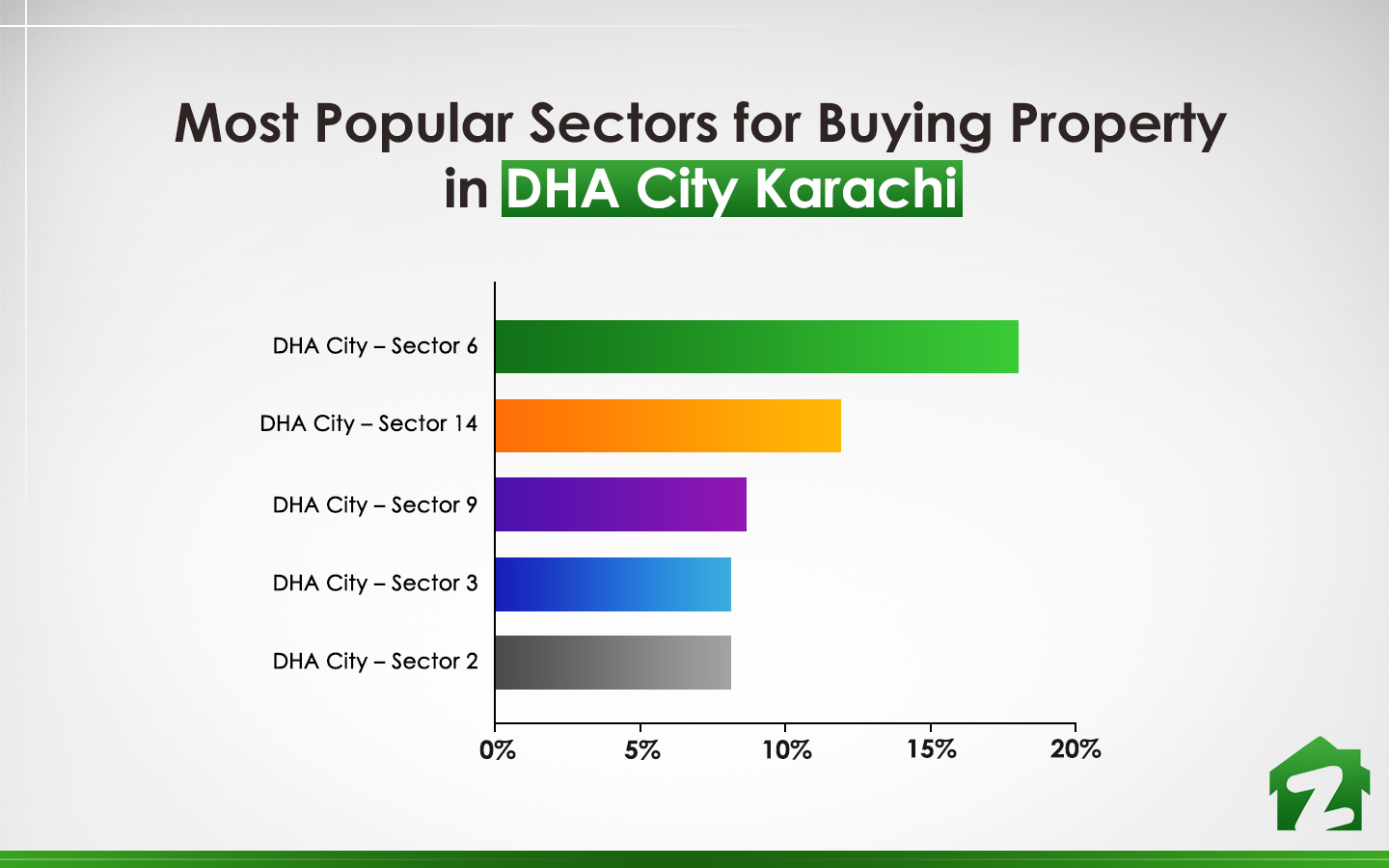 popular sectors for buying property in DHA City