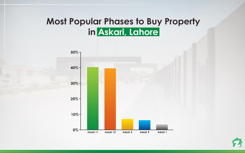 Popular phases for buying properties in Askari, Lahore