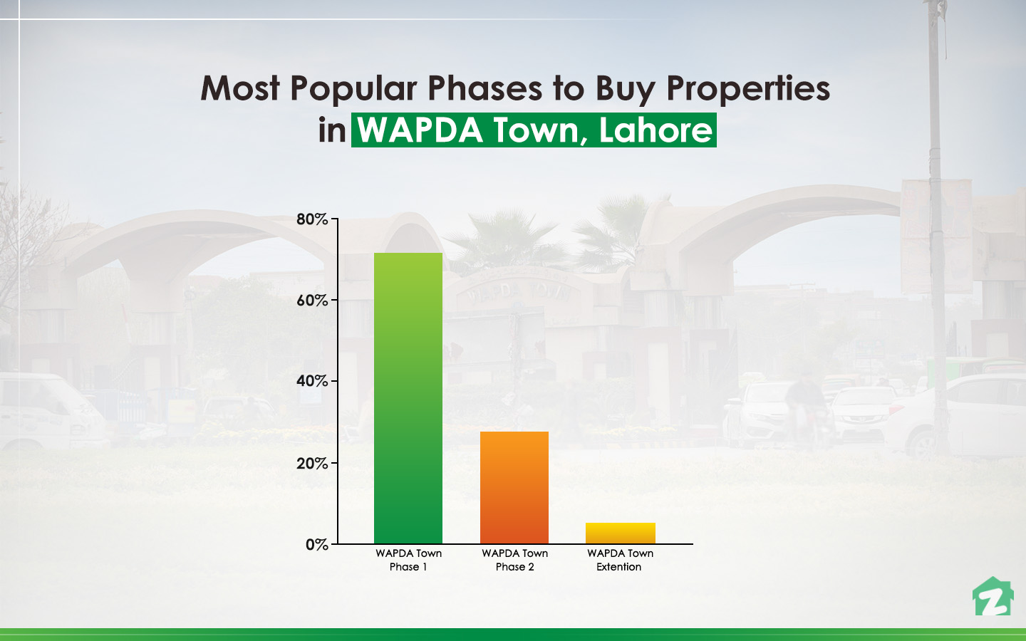 The Most Popular Phases to Buy Property in WAPDA Town, Lahore
