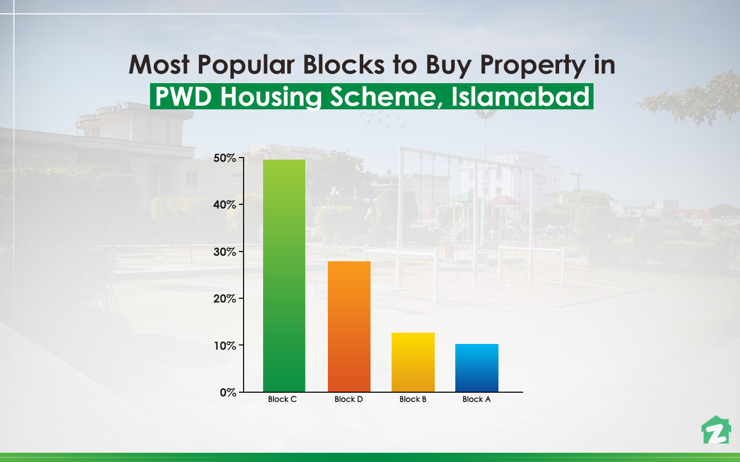 Popular blocks for buying property in PWD Housing Scheme, Islamabad