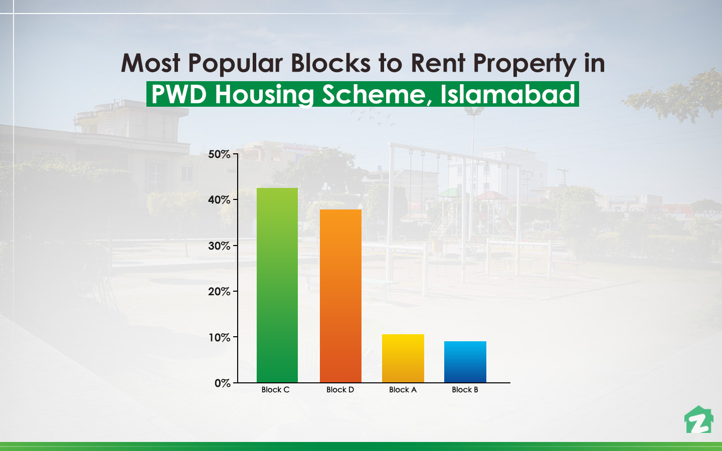 Popular blocks for renting property in PWD Housing Scheme, Islamabad
