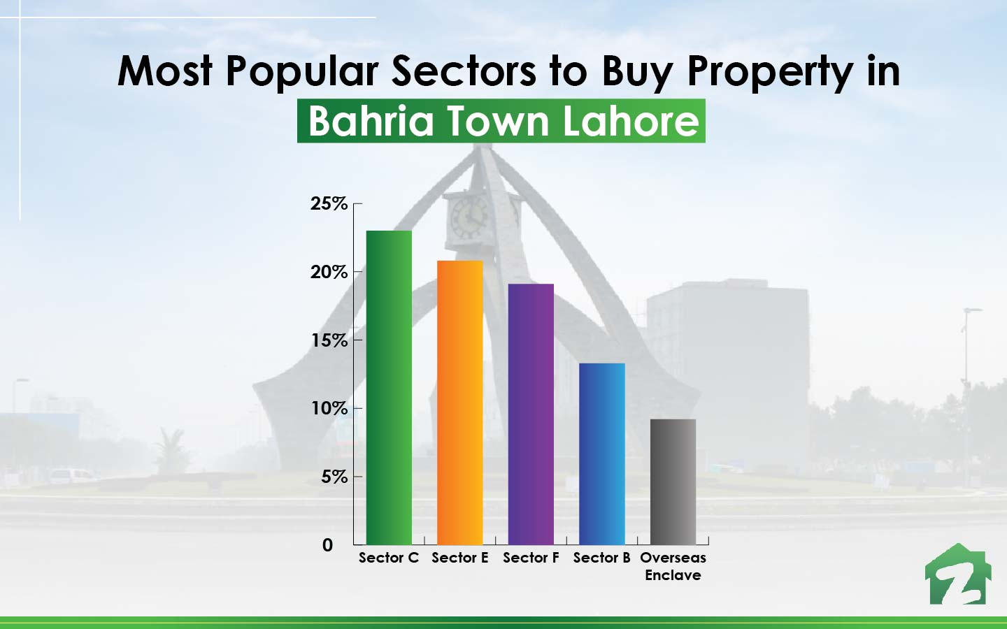 Overseas Enclave is among the popular sectors to buy property in Bahria Town Lahore