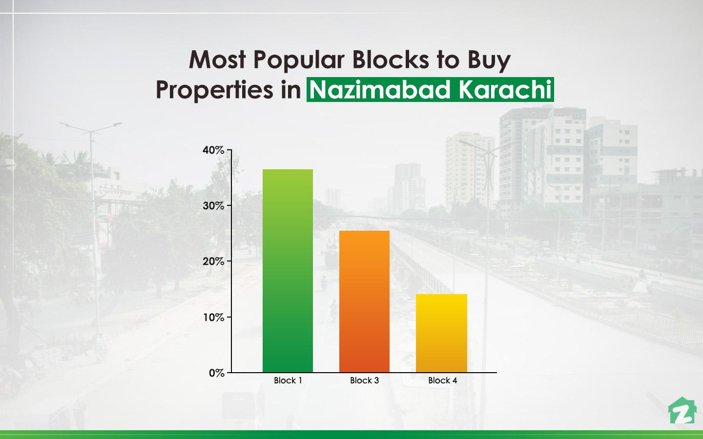 Buying Trends for Properties on Nazimabad Karachi
