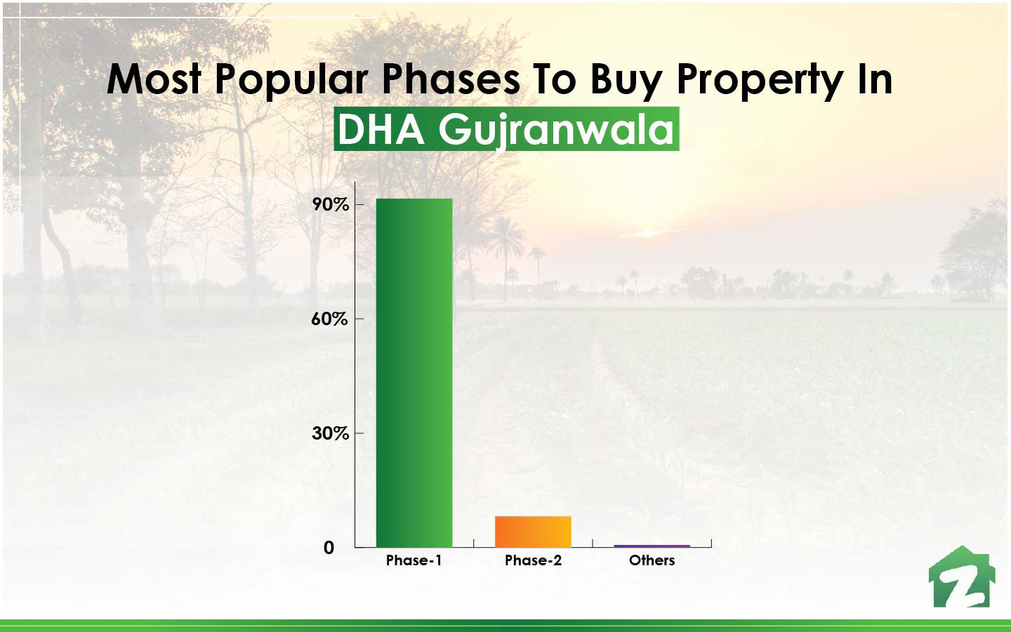 popular phases in DHA Gujranwala to buy property
