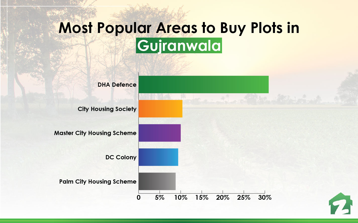 famous areas to buy plots in Gujranwala