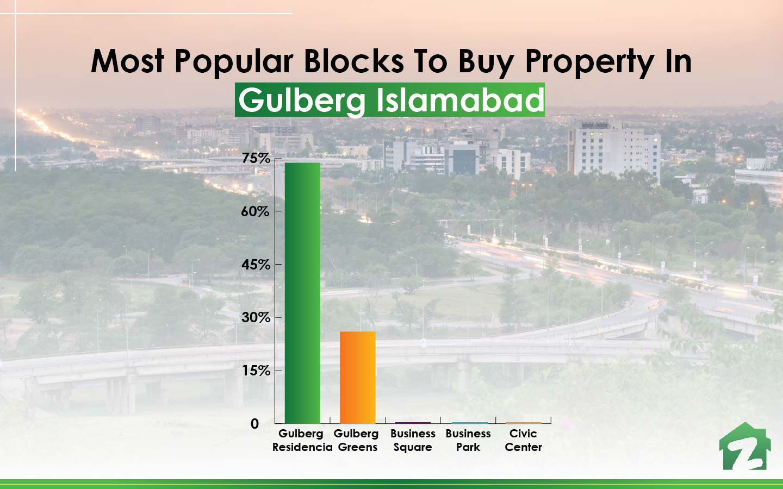 Popular blocks of Gulberg Islamabad to buy property